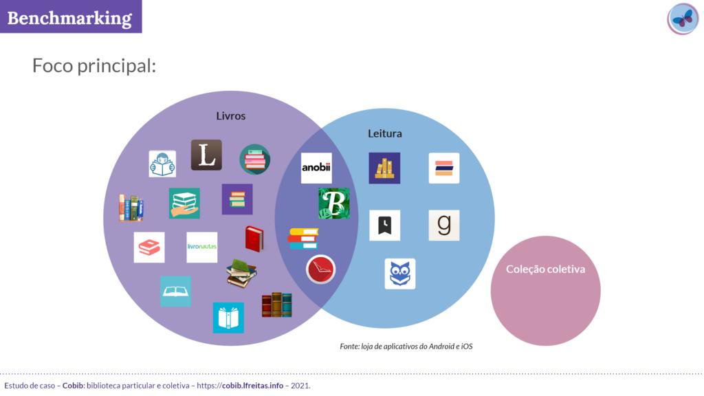 Imagem com diagrama agrupando o foco principal dos aplicativos avaliados: 13 organizam livros, 5 organizam apenas leituras e 4 organizam livros e leitura. O agrupamento para indicar coleção coletiva está vazio.