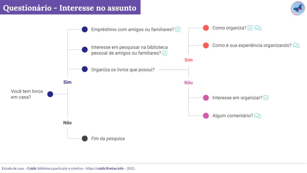 Imagem que mostra a esquematização das perguntas atitudinais.