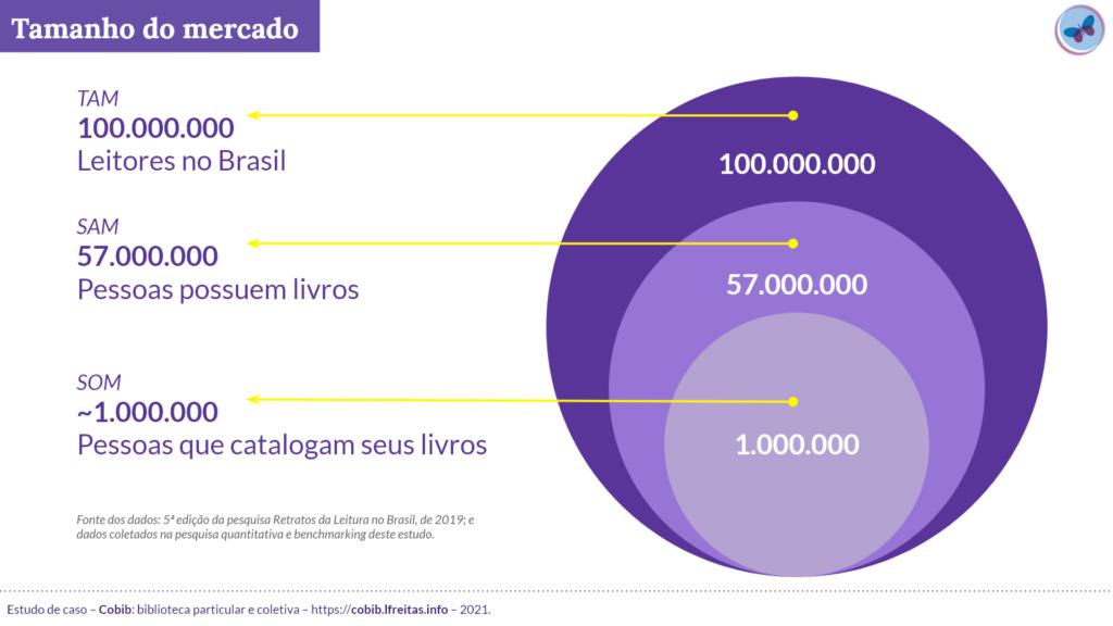 Imagem com três círculos, um dentro do outro, ilustrando os dados de tamanho de mercado conforme a quantidade.